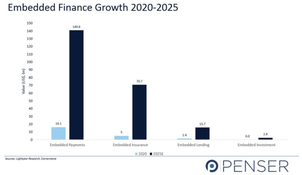 Embedded Finance Growth