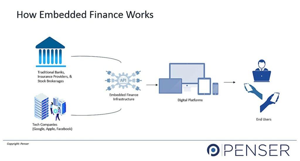 How Embedded Finance Works