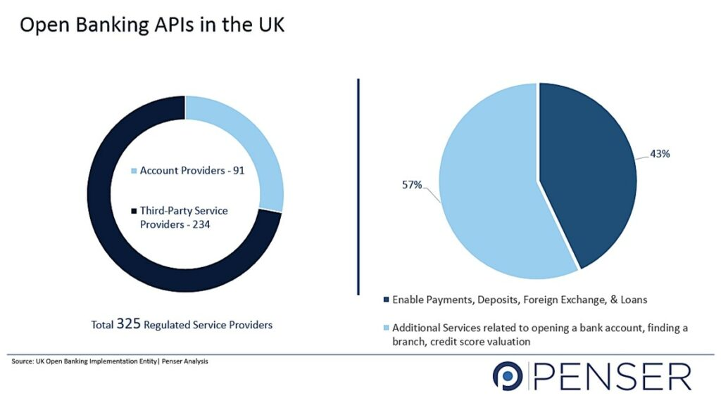 Open Banking APIs in the UK