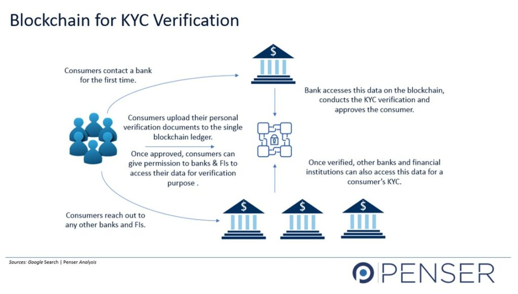 Use of Blockchain for KYC
